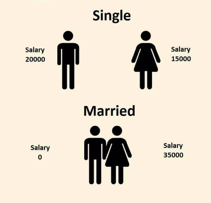 Manželství vs svoboda, kolik stojí?