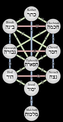 Kabala, strom života