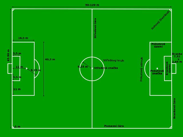 Rozměry fotbalového hřiště